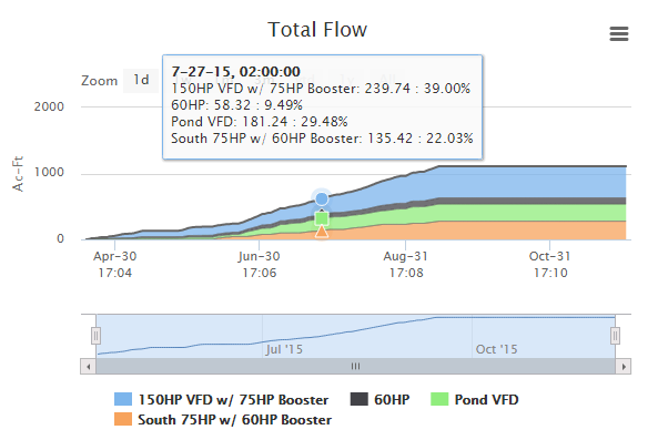 Total Flow Analytics